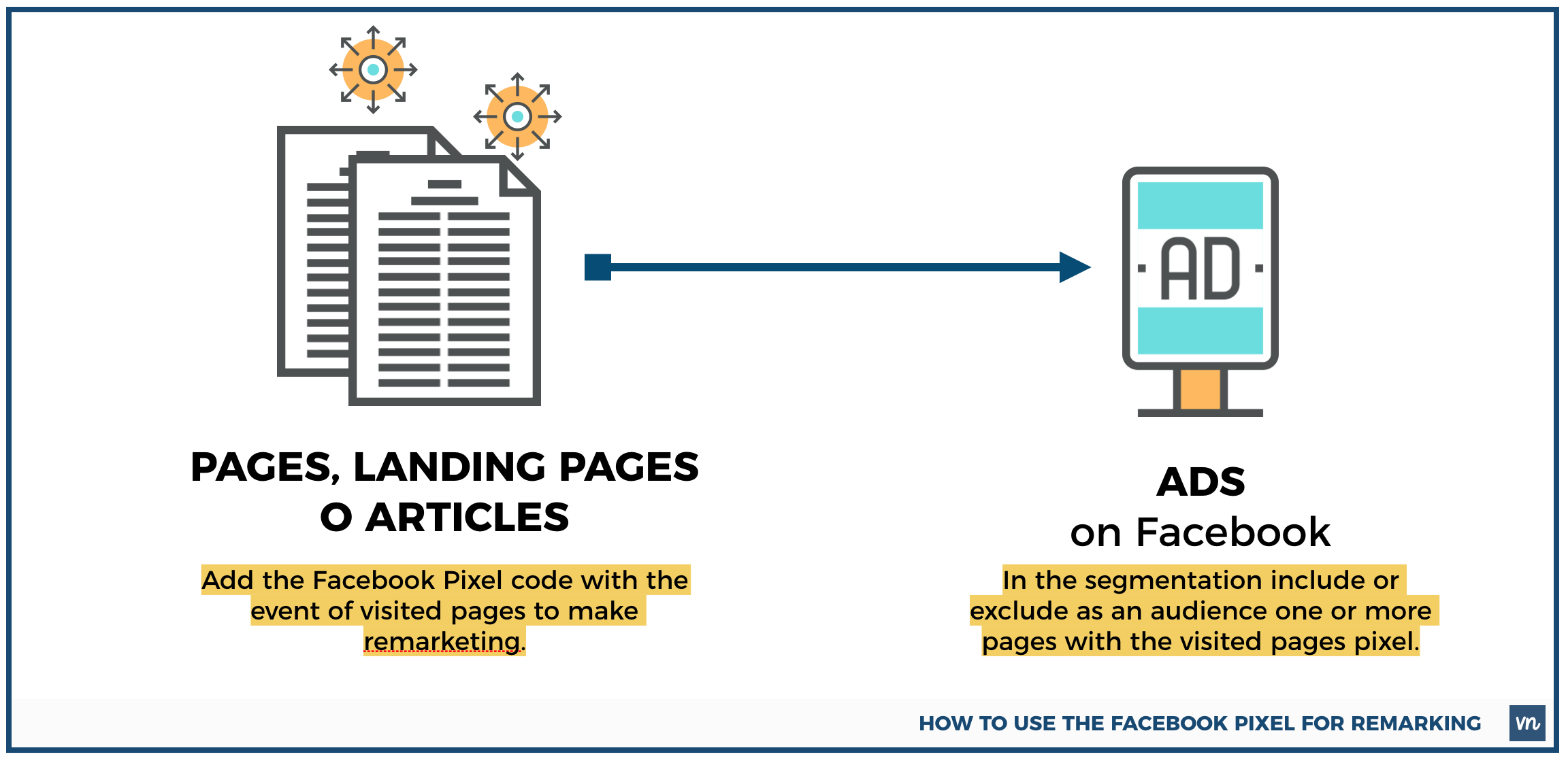 how to use facebook pixel for remarketing